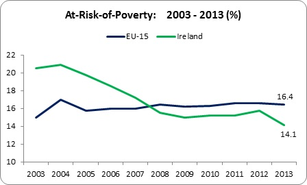 Relative Poverty 1