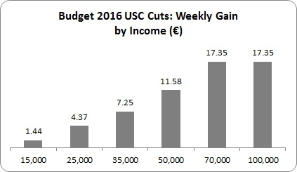 Budget USC 1
