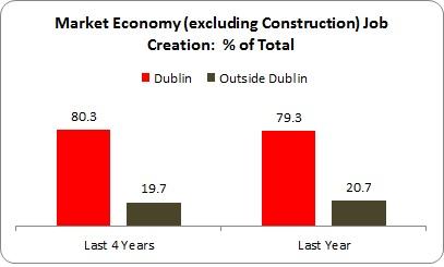 Dublin Jobs 3