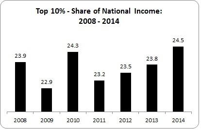 Income Recession 2