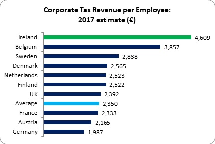 Corporate Tax Bubble 1