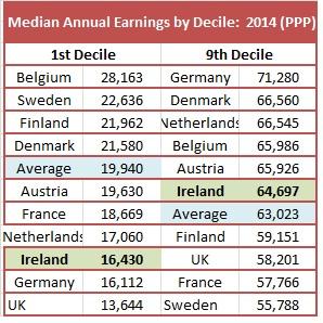 Wage Inequality 2.2