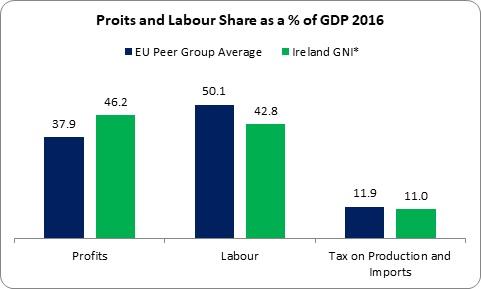 Profits 2