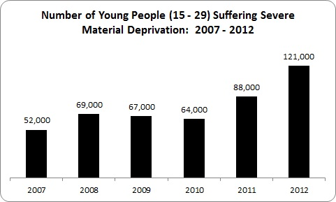 Youth Deprivation 2