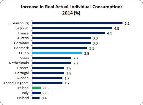 Eurostat Living Standards 2