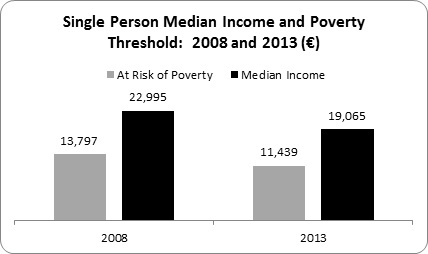 Relative Poverty 2