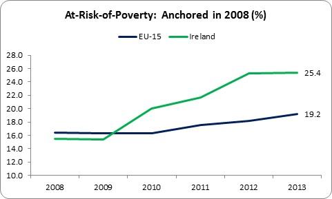 Relative Poverty 3
