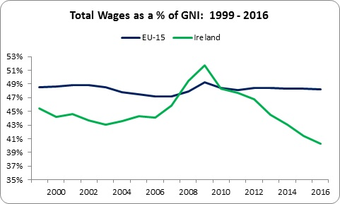 Wages GNI 2