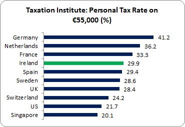 Tax Institute 7