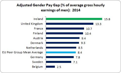 Gender Pay Gap 1
