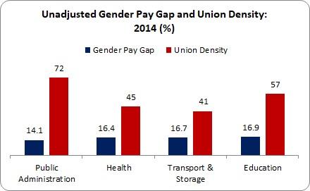 Gender Pay Gap 2