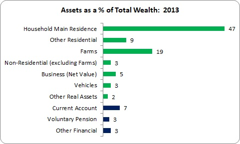 Net Wealth Tax