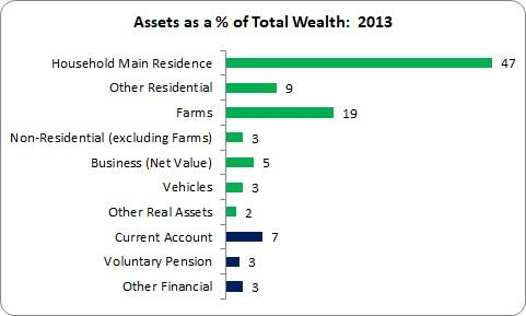 Net Wealth Tax
