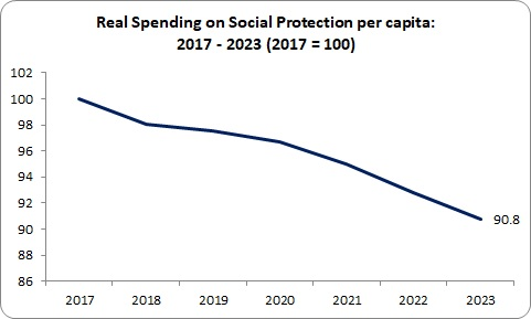 Budget Social Protection real spending per capita