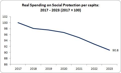 Budget Social Protection real spending per capita
