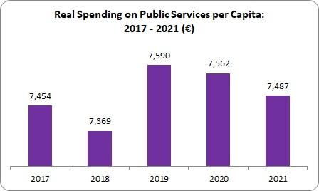 Public Services 2