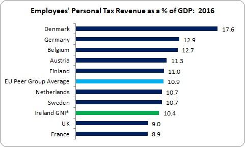 Taxation 2