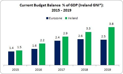 Deficits 1