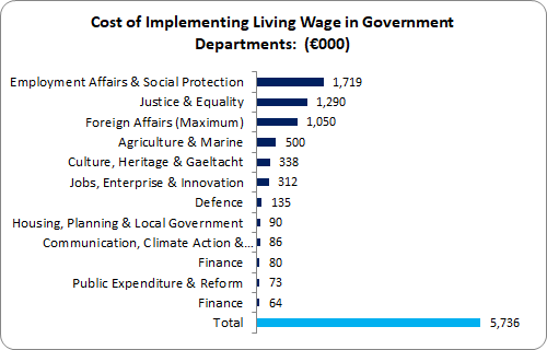 Public Sector Living Wage