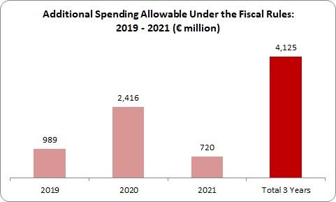 Deficits 2