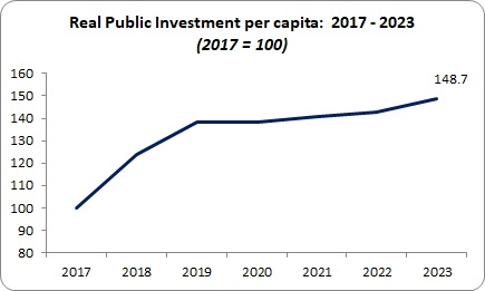 Budget Public Investment real spending per capita