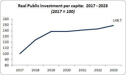 Budget Public Investment real spending per capita