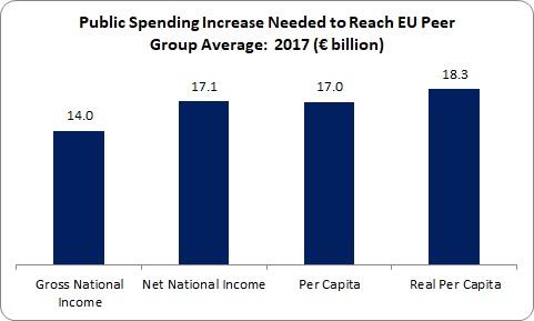 Public Spending 3