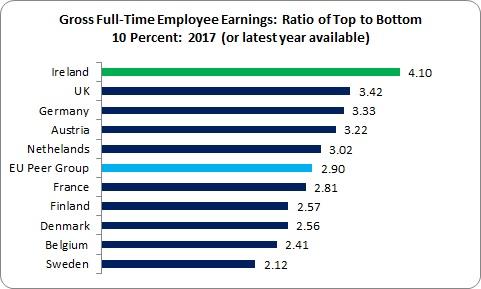 Wage Inequality 2