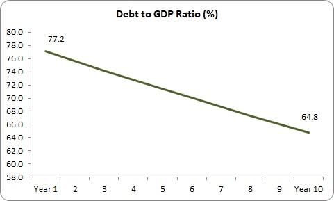 Deficit 3