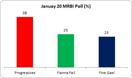 MRBI Jan 20 Poll