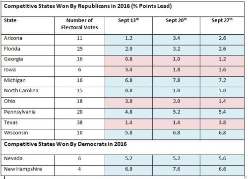 US Polls Sept 27 - 2
