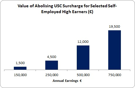 USC Surcharge