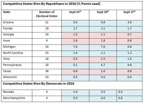 US Polls Sept 27 - 1