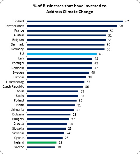 Climate Investment 1
