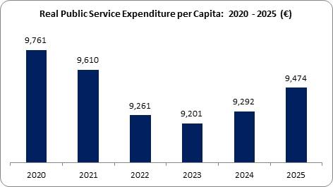 Budget 2022 1