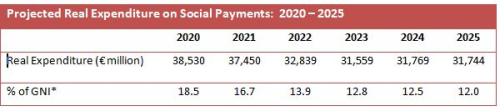 Budget 2022 3