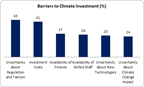 Climate Investment 3